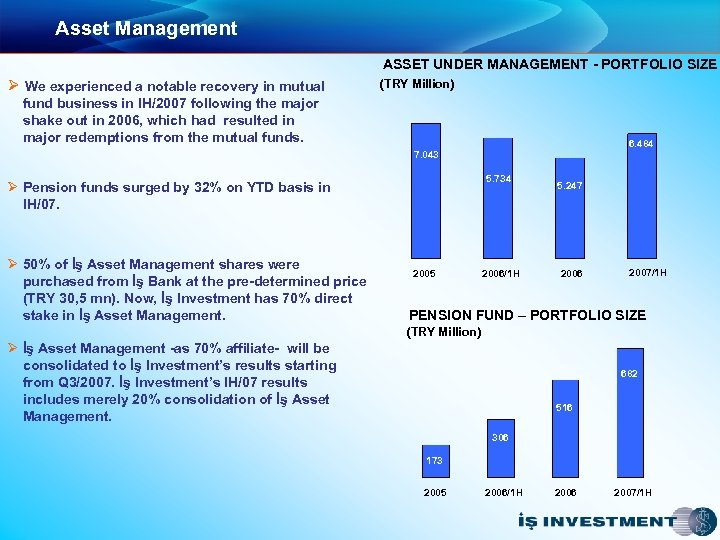 Asset Management ASSET UNDER MANAGEMENT - PORTFOLIO SIZE Ø We experienced a notable recovery