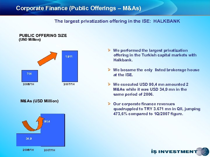 Corporate Finance (Public Offerings – M&As) The largest privatization offering in the ISE: HALKBANK
