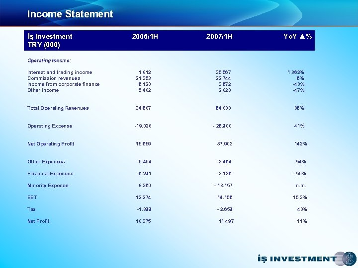 Income Statement İş Investment TRY (000) 2006/1 H 2007/1 H Yo. Y ▲% Operating