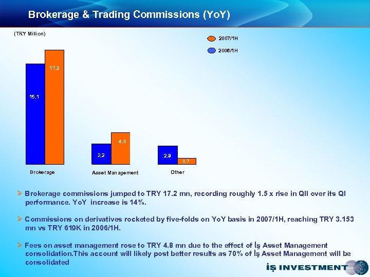 Brokerage & Trading Commissions (Yo. Y) (TRY Million) 2007/1 H 2006/1 H 17, 2