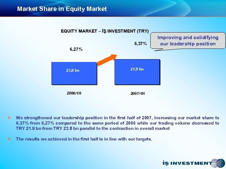 Market Share in Equity Market EQUITY MARKET – İŞ INVESTMENT (TRY) 6, 37% Improving