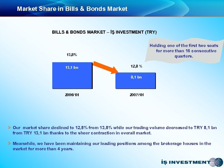 Market Share in Bills & Bonds Market BILLS & BONDS MARKET – İŞ INVESTMENT