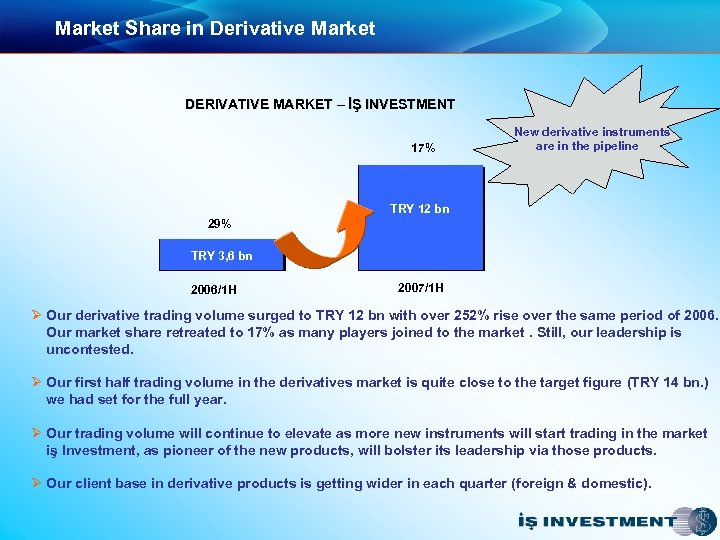 Market Share in Derivative Market DERIVATIVE MARKET – İŞ INVESTMENT 17% New derivative instruments