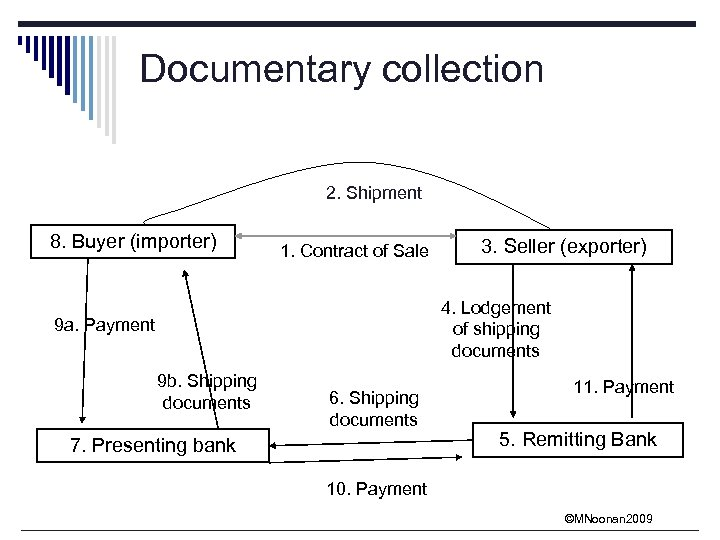 Documentary collection 2. Shipment 8. Buyer (importer) 1. Contract of Sale 3. Seller (exporter)