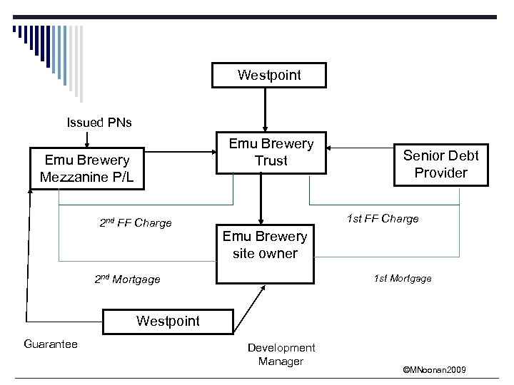 Westpoint Issued PNs Emu Brewery Trust Emu Brewery Mezzanine P/L 2 nd FF Charge