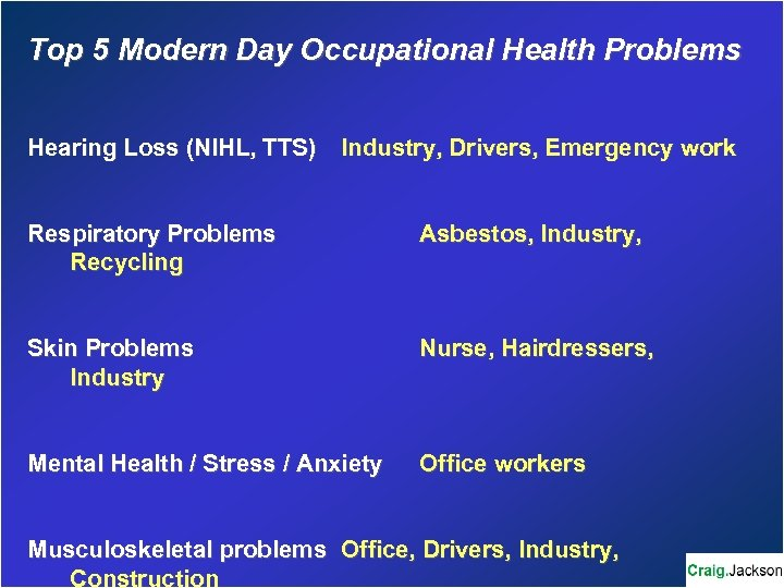 Top 5 Modern Day Occupational Health Problems Hearing Loss (NIHL, TTS) Industry, Drivers, Emergency