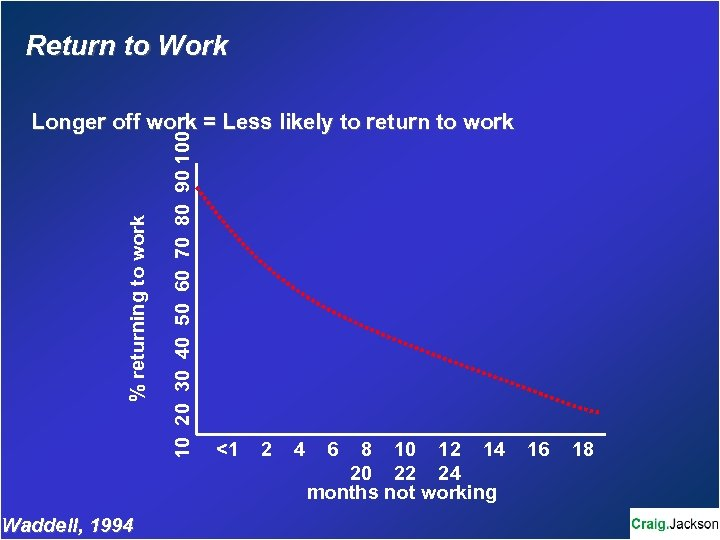 Return to Work Waddell, 1994 10 20 30 40 50 60 70 80 90