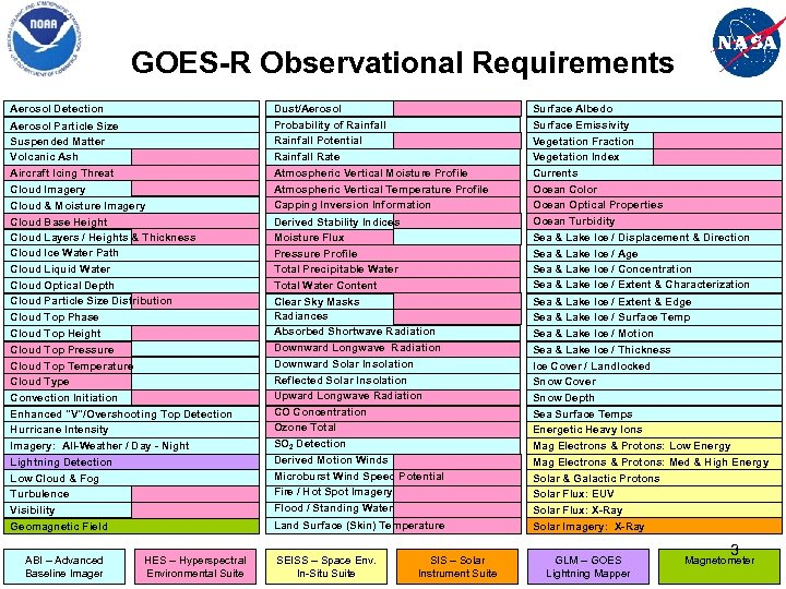 GOES-R Observational Requirements Aerosol Detection Aerosol Particle Size Suspended Matter Volcanic Ash Aircraft Icing