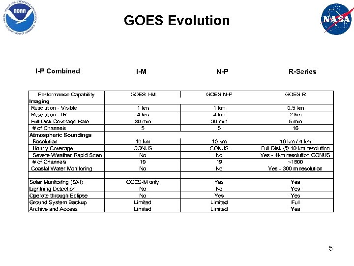 GOES Evolution I-P Combined I-M N-P R-Series 5
