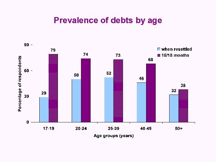 Prevalence of debts by age