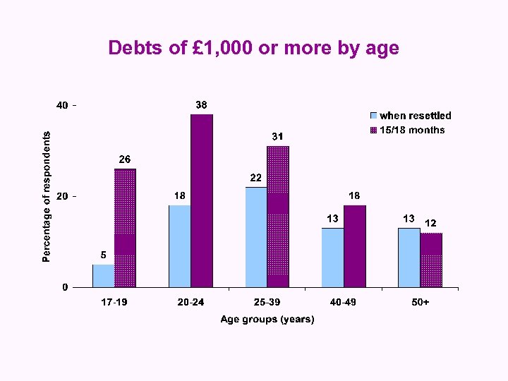 Debts of £ 1, 000 or more by age