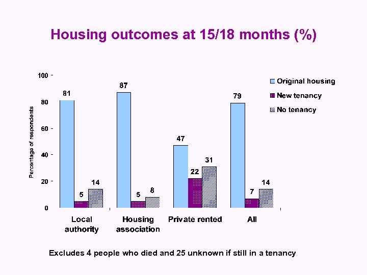 Housing outcomes at 15/18 months (%) Excludes 4 people who died and 25 unknown