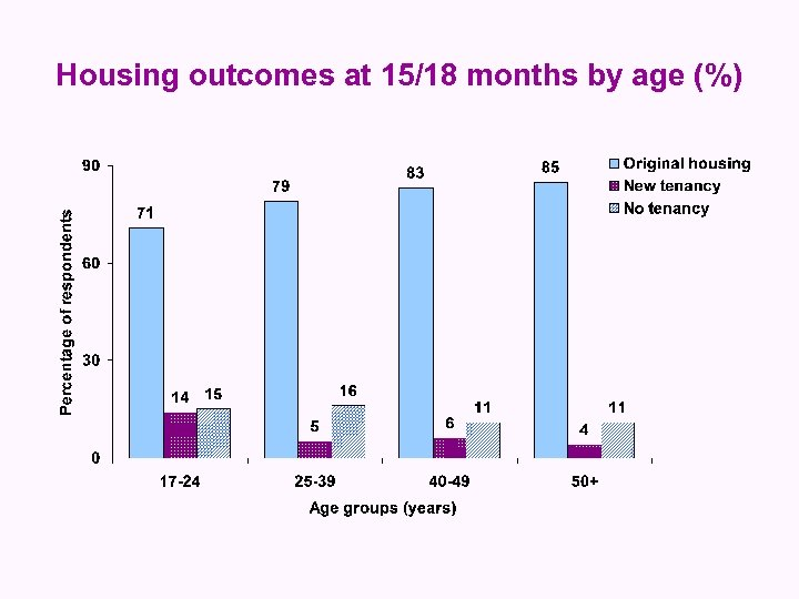 Housing outcomes at 15/18 months by age (%)