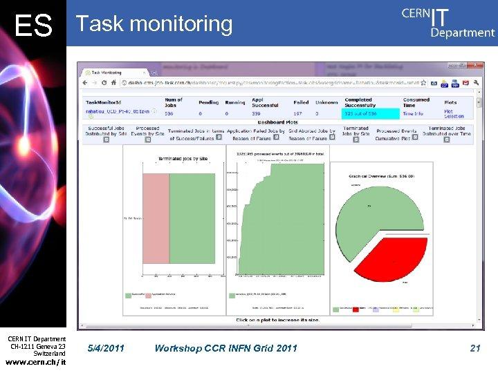 ES CERN IT Department CH-1211 Geneva 23 Switzerland www. cern. ch/it Task monitoring 5/4/2011