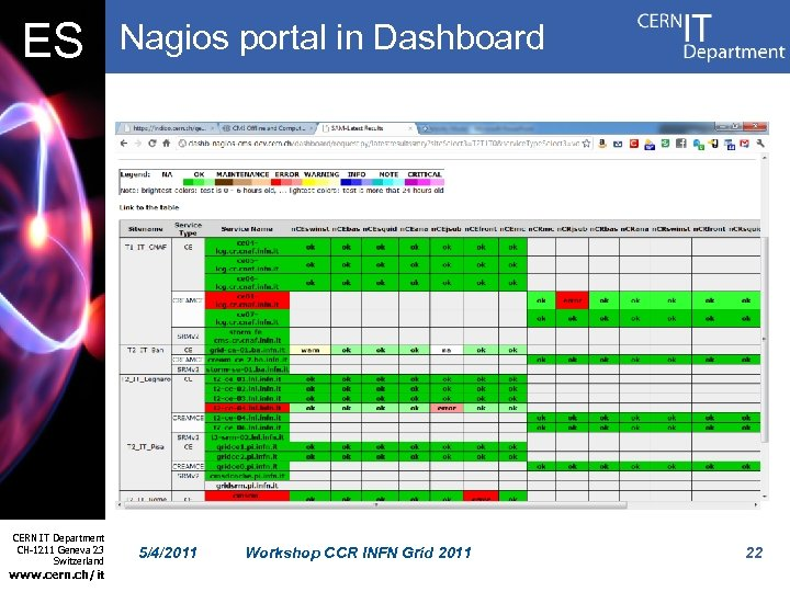 ES CERN IT Department CH-1211 Geneva 23 Switzerland www. cern. ch/it Nagios portal in