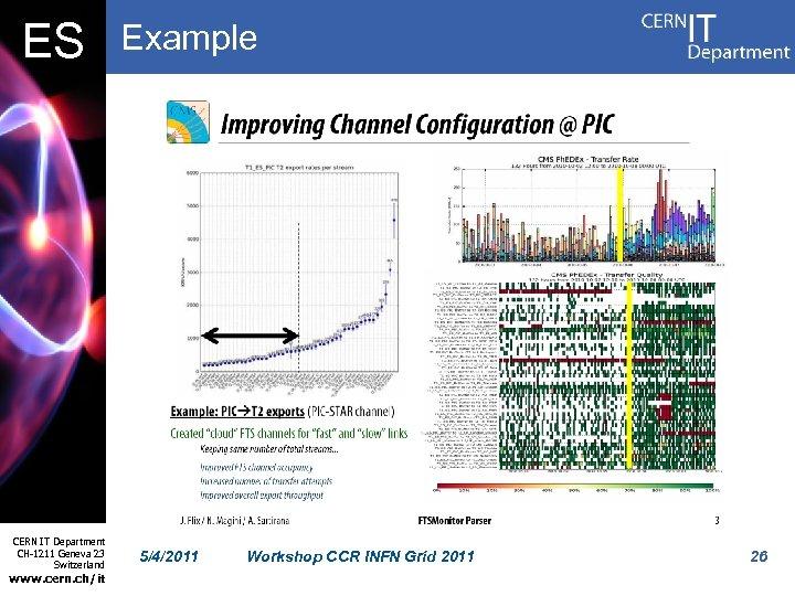 ES CERN IT Department CH-1211 Geneva 23 Switzerland www. cern. ch/it Example 5/4/2011 Workshop