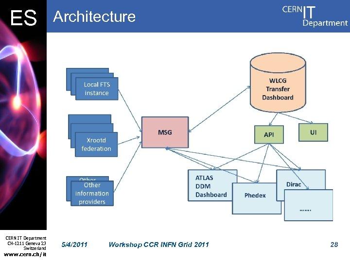 ES CERN IT Department CH-1211 Geneva 23 Switzerland www. cern. ch/it Architecture 5/4/2011 Workshop