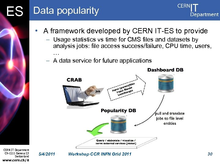 ES Data popularity • A framework developed by CERN IT-ES to provide – Usage