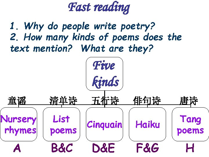 Fast reading 1. Why do people write poetry? 2. How many kinds of poems