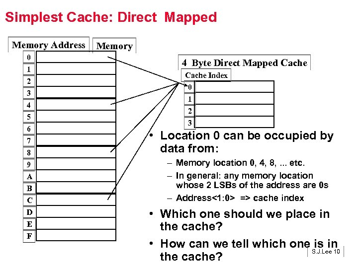 Simplest Cache: Direct Mapped Memory Address 0 1 2 3 4 5 6 7