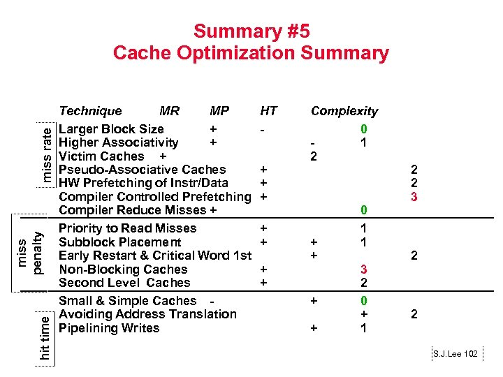 hit time miss penalty miss rate Summary #5 Cache Optimization Summary Technique MR MP
