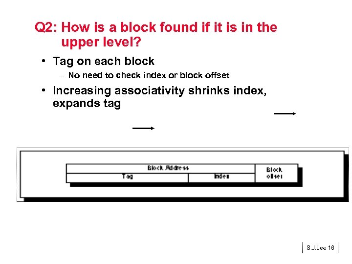 Q 2: How is a block found if it is in the upper level?