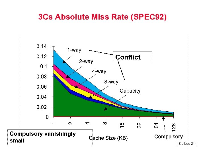 3 Cs Absolute Miss Rate (SPEC 92) Conflict Compulsory vanishingly small S. J. Lee