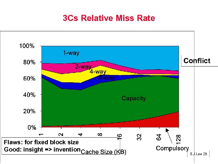 3 Cs Relative Miss Rate Conflict Flaws: for fixed block size Good: insight =>