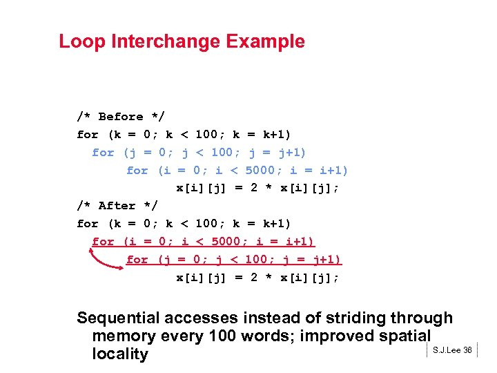 Loop Interchange Example /* Before */ for (k = 0; k < 100; k