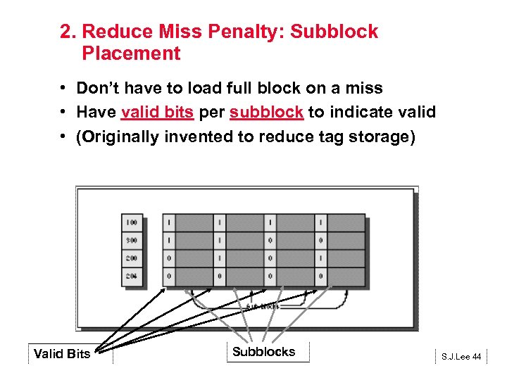 2. Reduce Miss Penalty: Subblock Placement • Don't have to load full block on