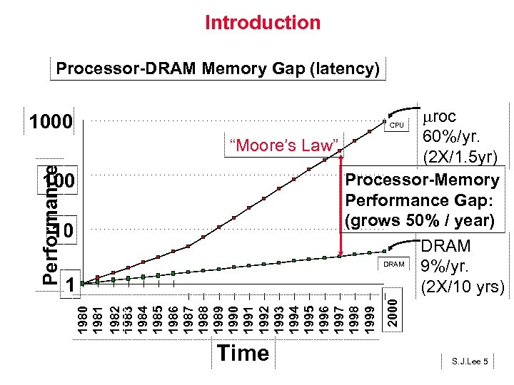 "Introduction Processor-DRAM Memory Gap (latency) roc 60%/yr. ""Moore's Law"" (2 X/1. 5 yr) Processor-Memory"