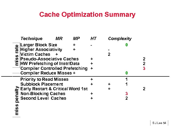miss penalty miss rate Cache Optimization Summary Technique MR MP Larger Block Size +