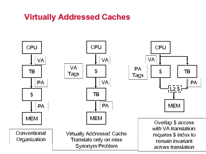 Virtually Addressed Caches CPU VA Tags PA Tags $ TB PA L 2 $