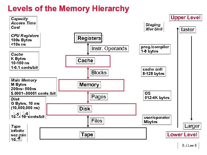 Levels of the Memory Hierarchy Upper Level Capacity Access Time Cost Staging Xfer Unit