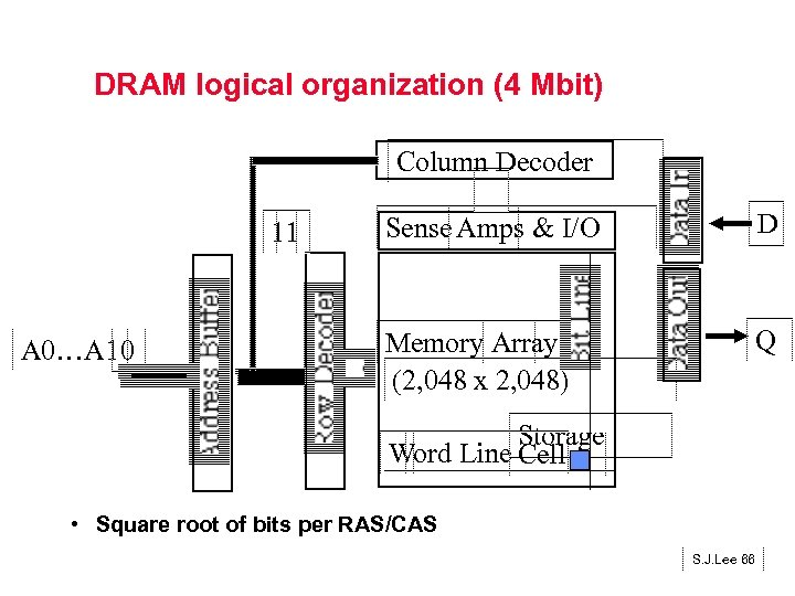 DRAM logical organization (4 Mbit) Column Decoder 11 A 0…A 10 Sense Amps &