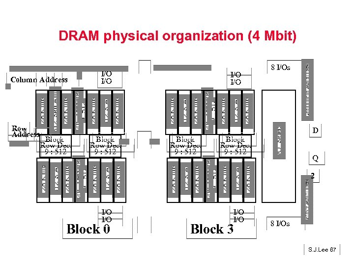DRAM physical organization (4 Mbit) Column Address Row Address I/O I/O 8 I/Os D
