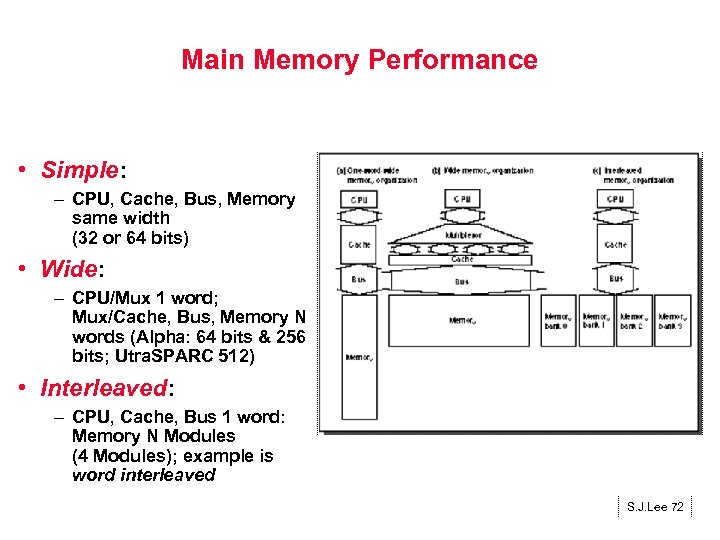 Main Memory Performance • Simple: – CPU, Cache, Bus, Memory same width (32 or