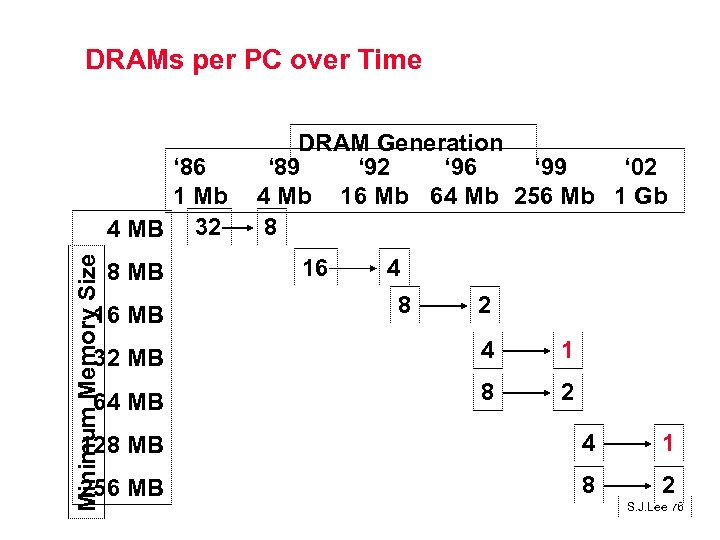 DRAMs per PC over Time Minimum Memory Size ' 86 1 Mb 4 MB