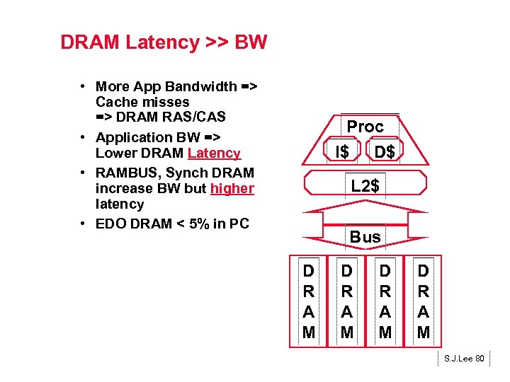 DRAM Latency >> BW • More App Bandwidth => Cache misses => DRAM RAS/CAS