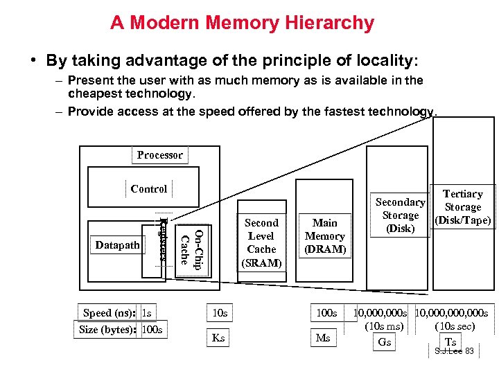 A Modern Memory Hierarchy • By taking advantage of the principle of locality: –
