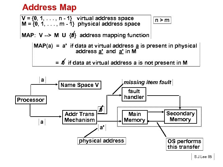 Address Map V = {0, 1, . . . , n - 1} virtual