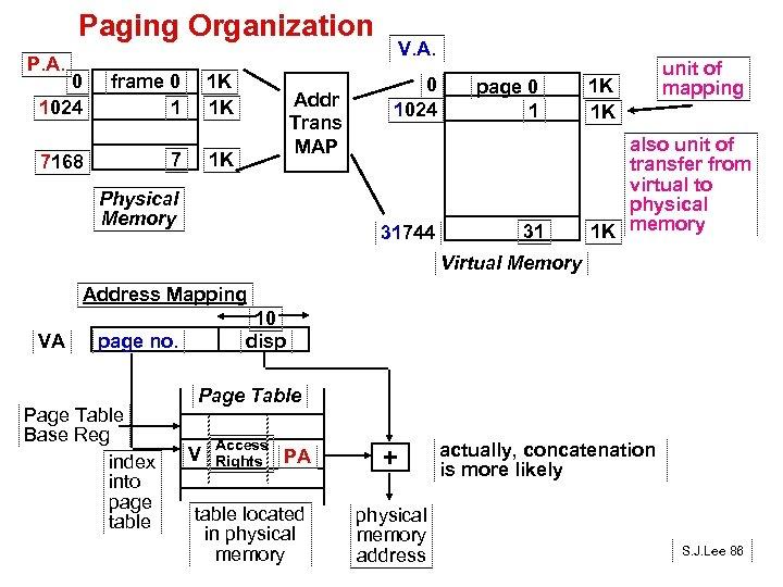 Paging Organization P. A. 0 1024 frame 0 1 1 K 1 K 7
