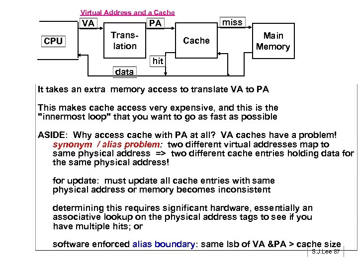 Virtual Address and a Cache VA CPU miss PA Translation Cache Main Memory hit