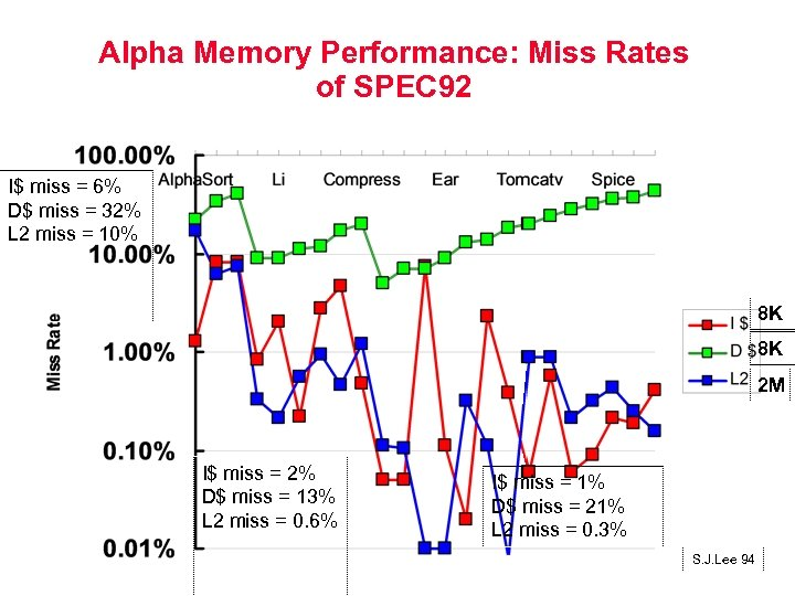 Alpha Memory Performance: Miss Rates of SPEC 92 I$ miss = 6% D$ miss