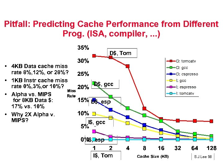 Pitfall: Predicting Cache Performance from Different Prog. (ISA, compiler, . . . ) D$,