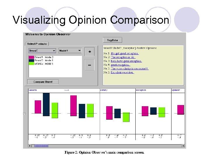 Visualizing Opinion Comparison