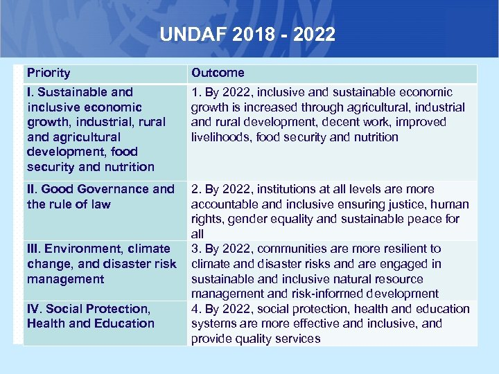 UNDAF 2018 - 2022 Priority Outcome I. Sustainable and inclusive economic growth, industrial, rural
