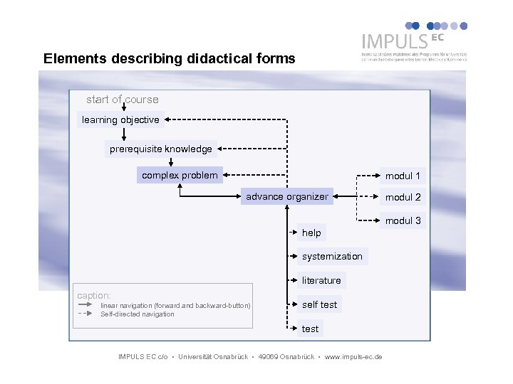 Elements describing didactical forms start of course learning objective prerequisite knowledge complex problem modul