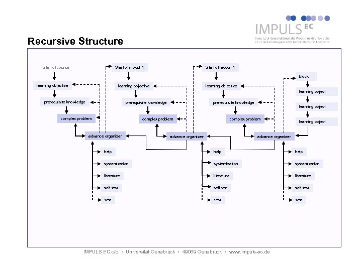 Recursive Structure Start of course Start of modul 1 Start of lesson 1 block