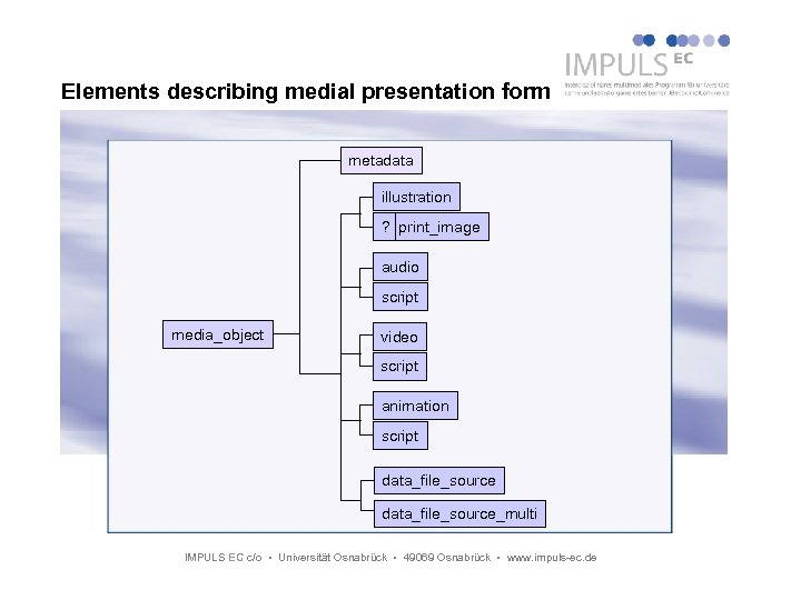 Elements describing medial presentation form metadata illustration ? print_image audio script media_object video script